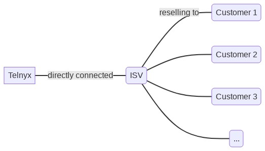 Diagram showing Telnyx directly connected to an ISV, with that ISV in turn reselling to several customers.